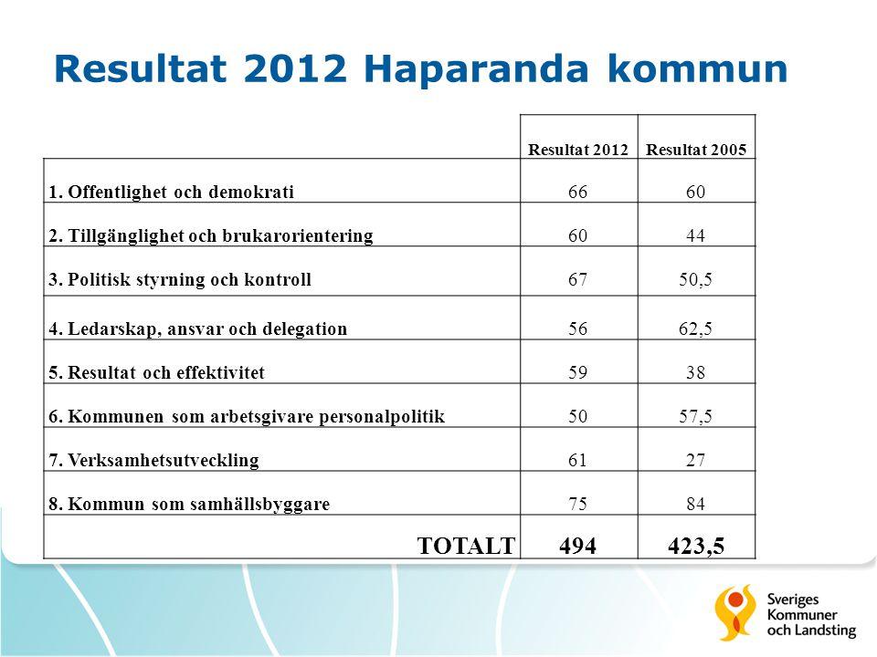 Resultat 2012 Haparanda kommun Resultat 2012Resultat 2005 1. Offentlighet och demokrati6660 2. Tillgänglighet och brukarorientering6044 3. Politisk st