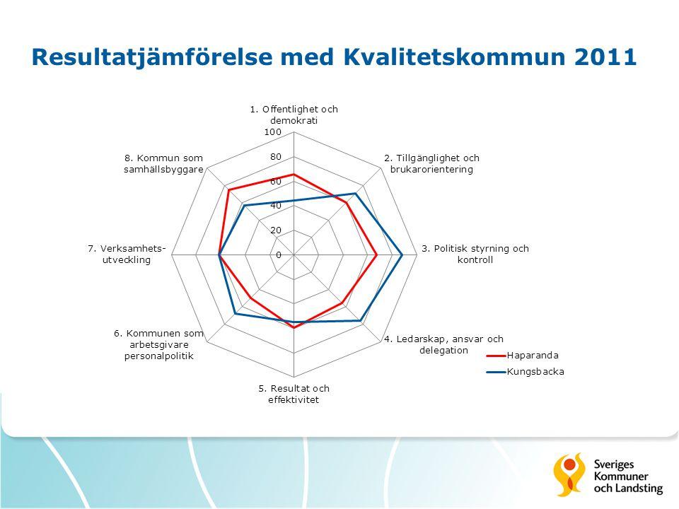 Resultatjämförelse med Kvalitetskommun 2011