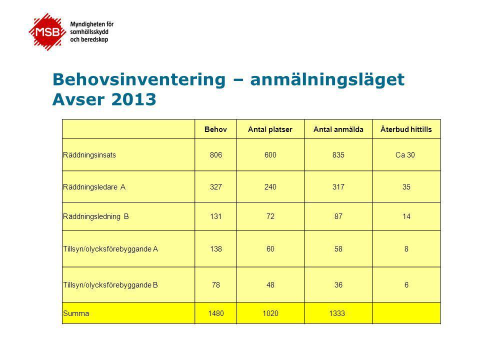 Behovsinventering – anmälningsläget Avser 2013 BehovAntal platserAntal anmäldaÅterbud hittills Räddningsinsats806600835Ca 30 Räddningsledare A32724031