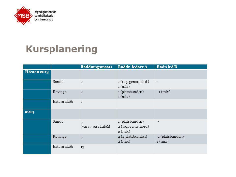 Kursplanering RäddningsinsatsRäddn.ledare ARädn led B Hösten 2013 Sandö 2 1 (reg. genomförd ) 1 (mix) - Revinge 2 1 (platsbunden) 1 (mix) Extern aktör