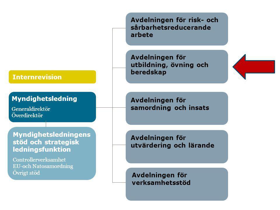 Avdelningen för risk- och sårbarhetsreducerande arbete Avdelningen för utbildning, övning och beredskap Avdelningen för samordning och insats Avdelnin