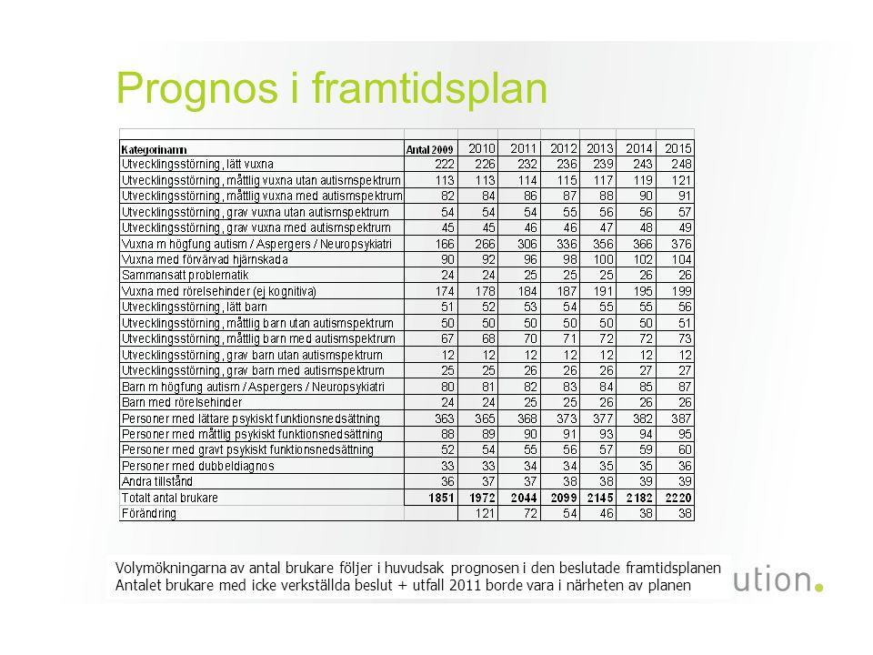 Prognos i framtidsplan Volymökningarna av antal brukare följer i huvudsak prognosen i den beslutade framtidsplanen Antalet brukare med icke verkställda beslut + utfall 2011 borde vara i närheten av planen