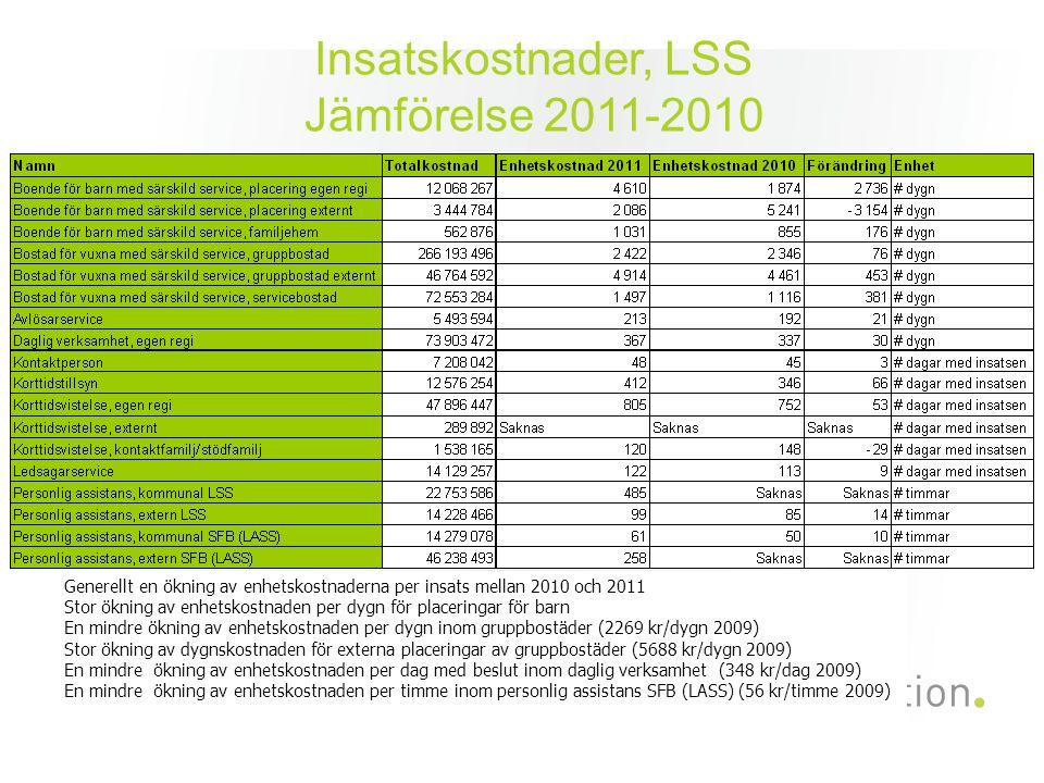 Insatskostnader, LSS Jämförelse 2011-2010 Generellt en ökning av enhetskostnaderna per insats mellan 2010 och 2011 Stor ökning av enhetskostnaden per dygn för placeringar för barn En mindre ökning av enhetskostnaden per dygn inom gruppbostäder (2269 kr/dygn 2009) Stor ökning av dygnskostnaden för externa placeringar av gruppbostäder (5688 kr/dygn 2009) En mindre ökning av enhetskostnaden per dag med beslut inom daglig verksamhet (348 kr/dag 2009) En mindre ökning av enhetskostnaden per timme inom personlig assistans SFB (LASS) (56 kr/timme 2009)
