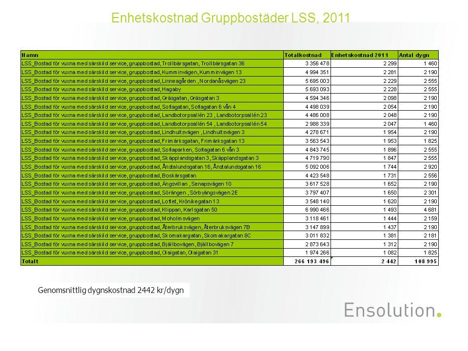 Enhetskostnad Gruppbostäder LSS, 2011 Genomsnittlig dygnskostnad 2442 kr/dygn