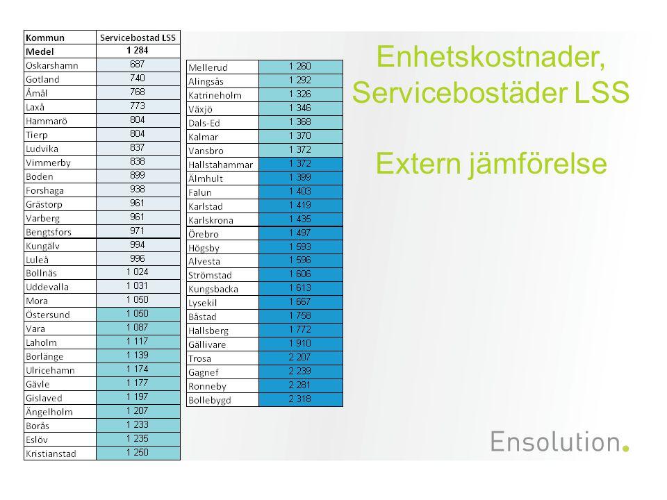 Enhetskostnader, Servicebostäder LSS Extern jämförelse