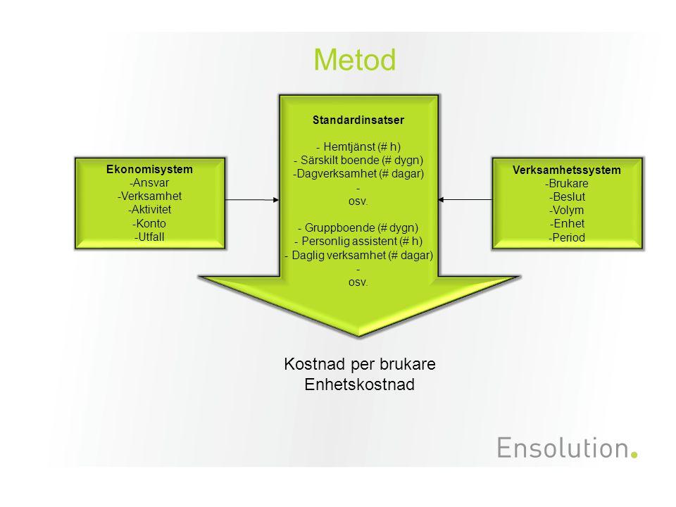 Metod Kostnad per brukare Enhetskostnad Standardinsatser - Hemtjänst (# h) - Särskilt boende (# dygn) -Dagverksamhet (# dagar) - osv.