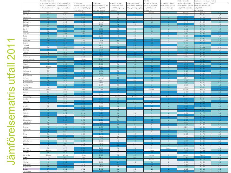 Jämförelsematris utfall 2011