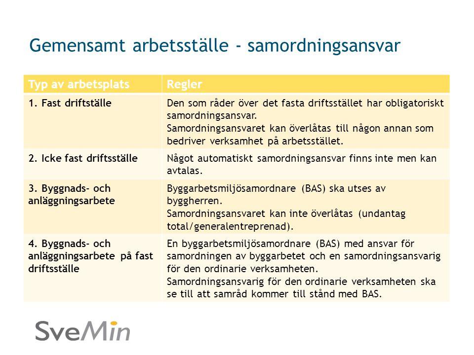Gemensamt arbetsställe - samordningsansvar Typ av arbetsplatsRegler 1. Fast driftställeDen som råder över det fasta driftsstället har obligatoriskt sa