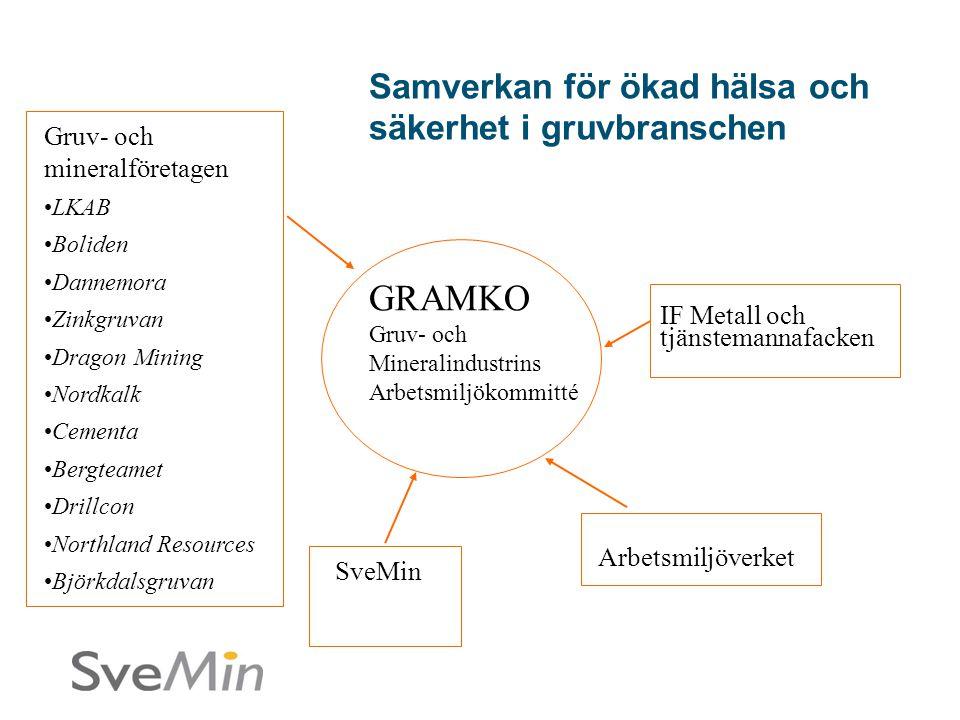 GRAMKO Gruv- och Mineralindustrins Arbetsmiljökommitté SveMin IF Metall och tjänstemannafacken Gruv- och mineralföretagen •LKAB •Boliden •Dannemora •Z