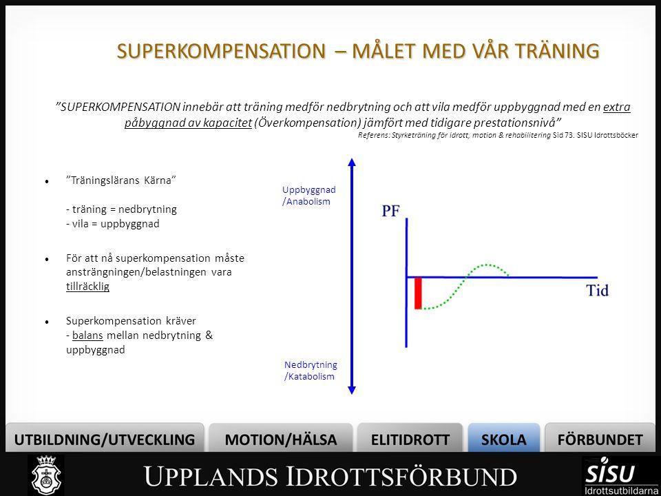 """SUPERKOMPENSATION – MÅLET MED VÅR TRÄNING """"SUPERKOMPENSATION innebär att träning medför nedbrytning och att vila medför uppbyggnad med en extra påbygg"""