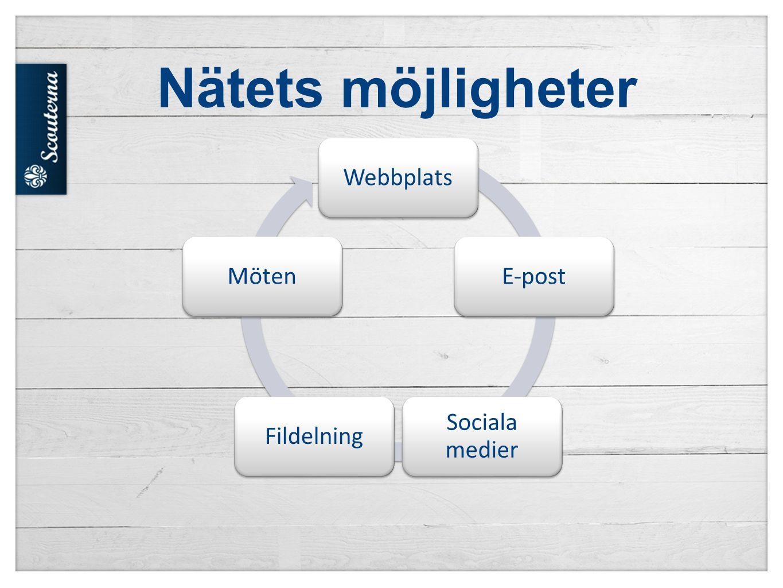 WebbplatsE-post Sociala medier FildelningMöten Nätets möjligheter