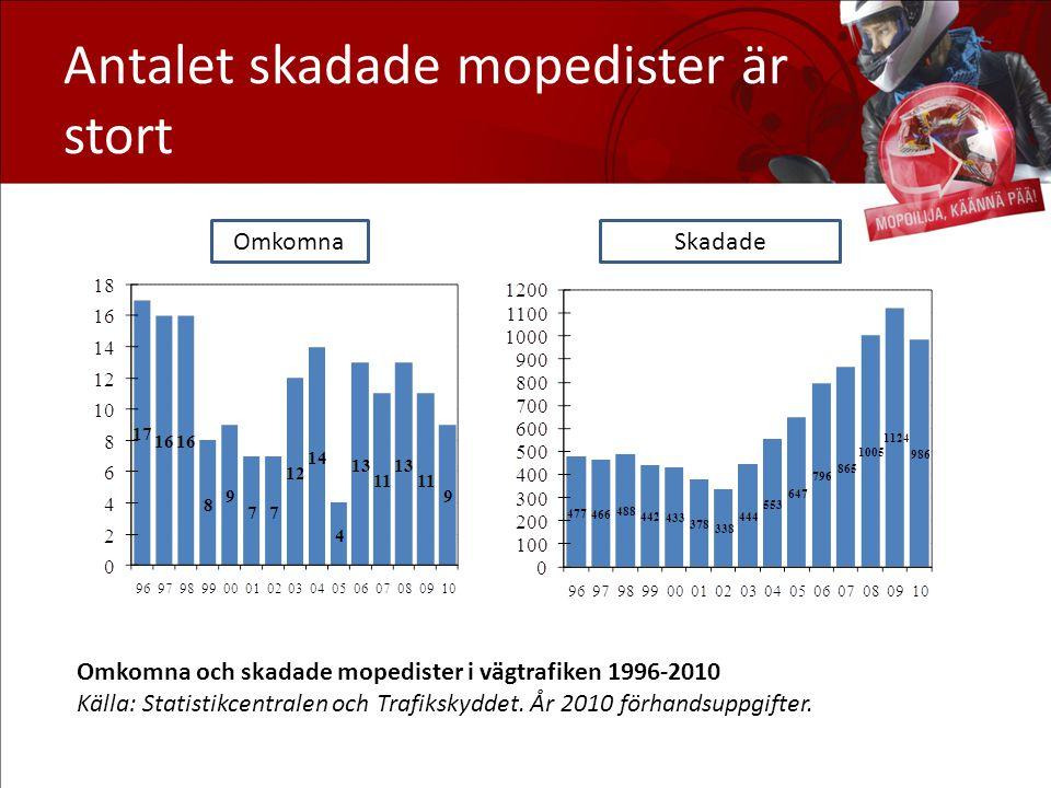 Antalet skadade mopedister är stort Omkomna och skadade mopedister i vägtrafiken 1996-2010 Källa: Statistikcentralen och Trafikskyddet. År 2010 förhan
