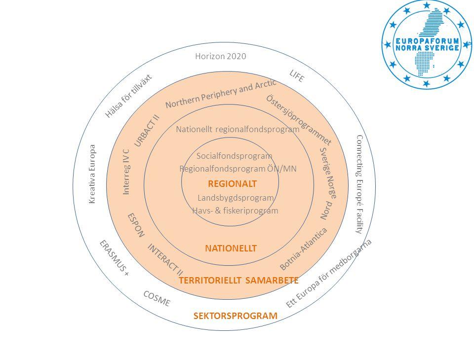 REGIONALT TERRITORIELLT SAMARBETE SEKTORSPROGRAM NATIONELLT Regionalfondsprogram ÖN/MN Socialfondsprogram Landsbygdsprogram Havs- & fiskeriprogram Bot
