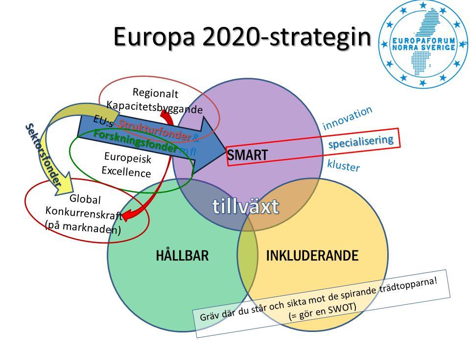 Europa 2020-strategin SMART HÅLLBAR INKLUDERANDE Strukturfonder Forskningsfonder EU:s Strukturfonder & Forskningsfonder m fl specialisering kluster Gr