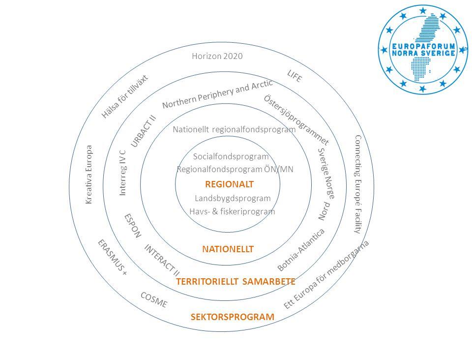 Tre prioriteringar: •Excellent Science För forskare (och företag inom delprogram) •Industrial leadership För forskare, näringsliv (inkl.SME) och (samhälle) •Societal Challenges (40 av 70 miljarder Euro) För forskare och samhälle, samt näringsliv (inkl.SME) Samt Grand/Global Challenges/International cooperation med alla länder i världen och för forskare, näringsliv (inkl.SME) och samhälle Många av aktiviteterna inom programmet kommer att syfta till att överbrygga klyftan mellan forskningen och marknaden Europeiskt ramprogram för forskning och innovation Horizon 2020 [].