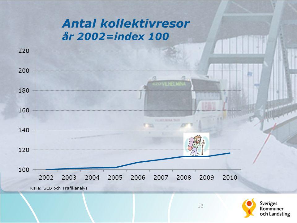 Antal kollektivresor år 2002=index 100 13 Källa: SCB och Trafikanalys