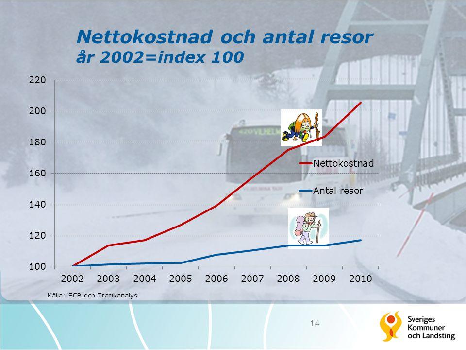 Nettokostnad och antal resor år 2002=index 100 14 Källa: SCB och Trafikanalys