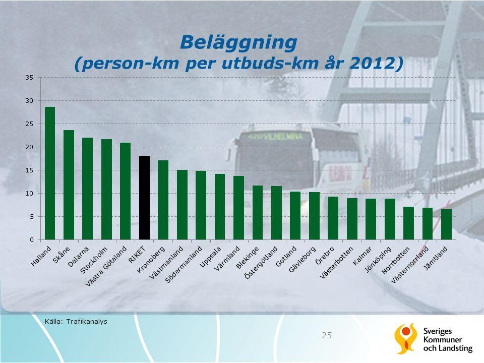 Beläggning (person-km per utbuds-km år 2012) 25 Källa: Trafikanalys