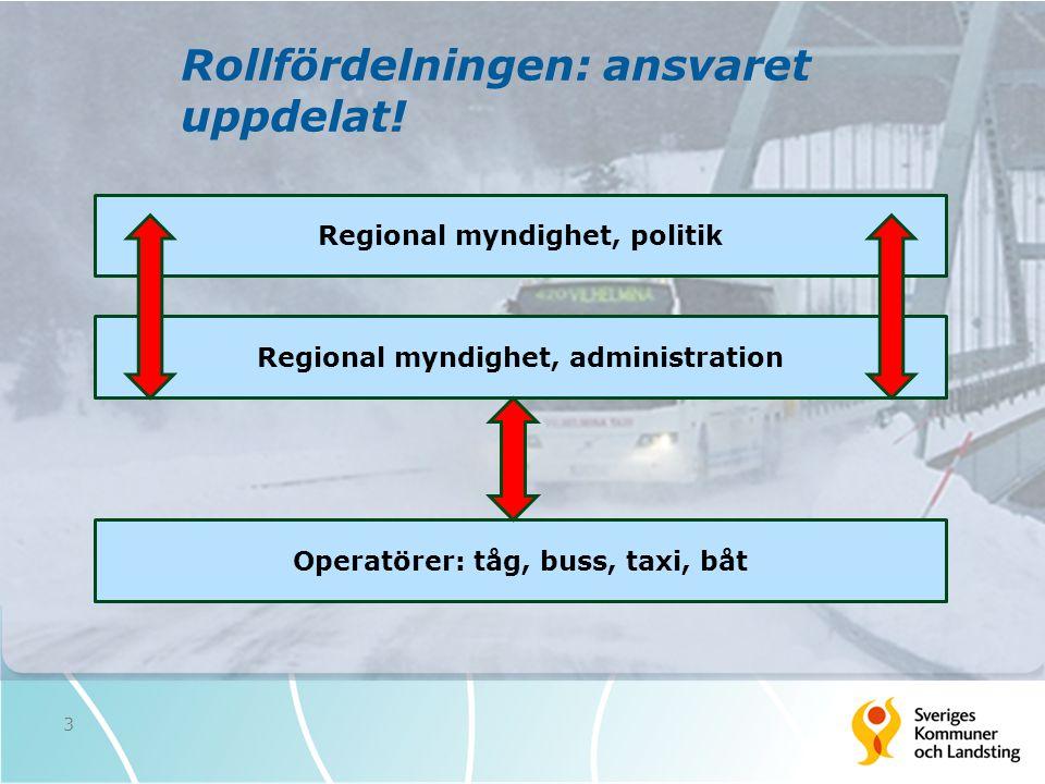 Rollfördelningen: ansvaret uppdelat! 3 Regional myndighet, politik Regional myndighet, administration Operatörer: tåg, buss, taxi, båt