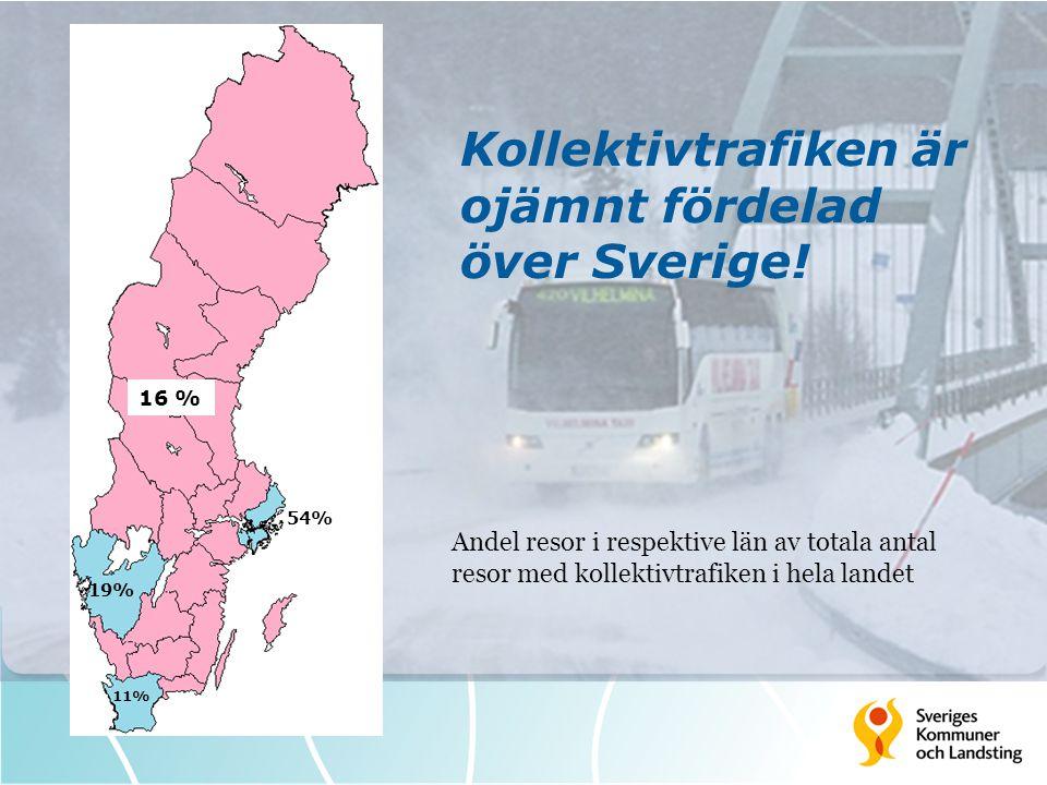 Kollektivtrafiken är ojämnt fördelad över Sverige! Andel resor i respektive län av totala antal resor med kollektivtrafiken i hela landet 19% 54% 11%