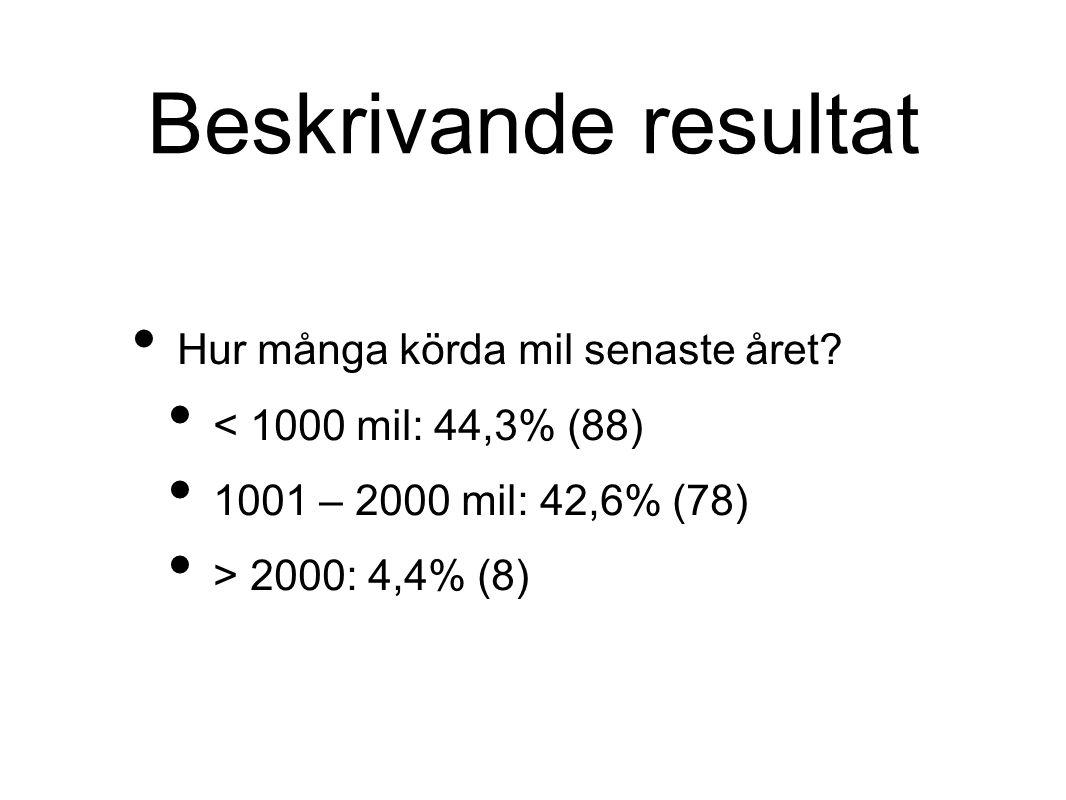 Beskrivande resultat • Hur många körda mil senaste året? • < 1000 mil: 44,3% (88) • 1001 – 2000 mil: 42,6% (78) • > 2000: 4,4% (8)