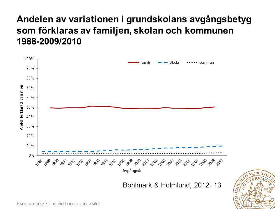 Ekonomihögskolan vid Lunds universitet Andelen av variationen i grundskolans avgångsbetyg som förklaras av familjen, skolan och kommunen 1988-2009/201