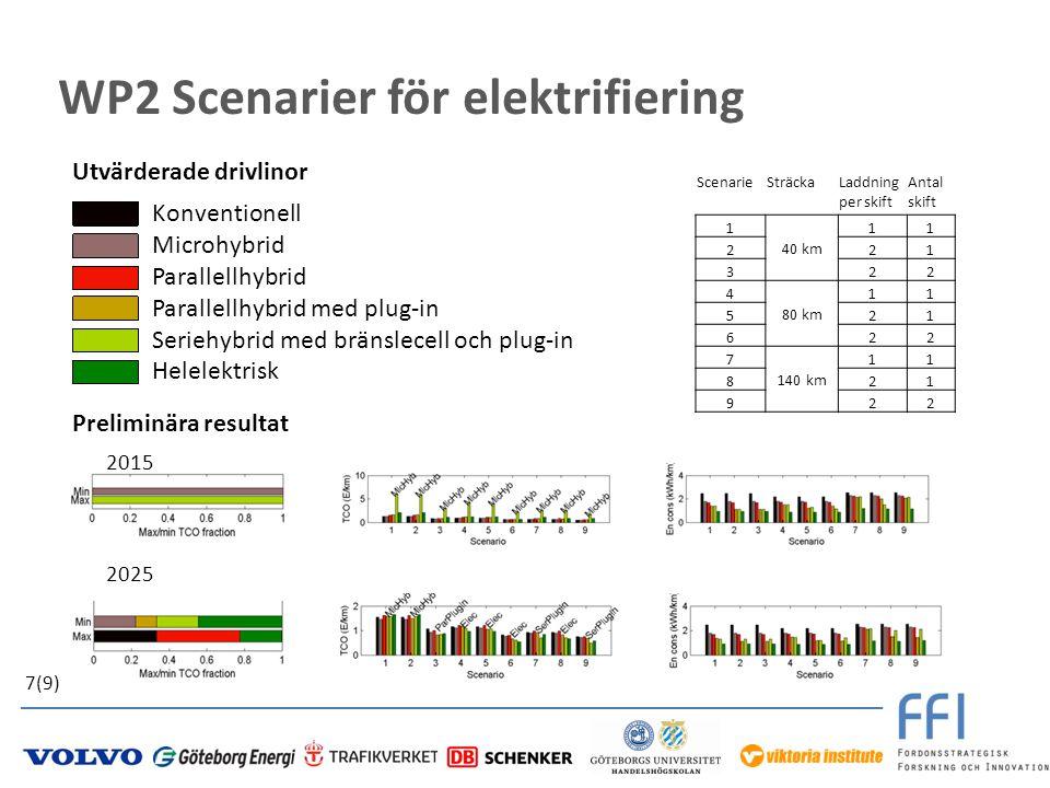 WP2 Scenarier för elektrifiering 7(9) Konventionell Microhybrid Parallellhybrid Parallellhybrid med plug-in Seriehybrid med bränslecell och plug-in He