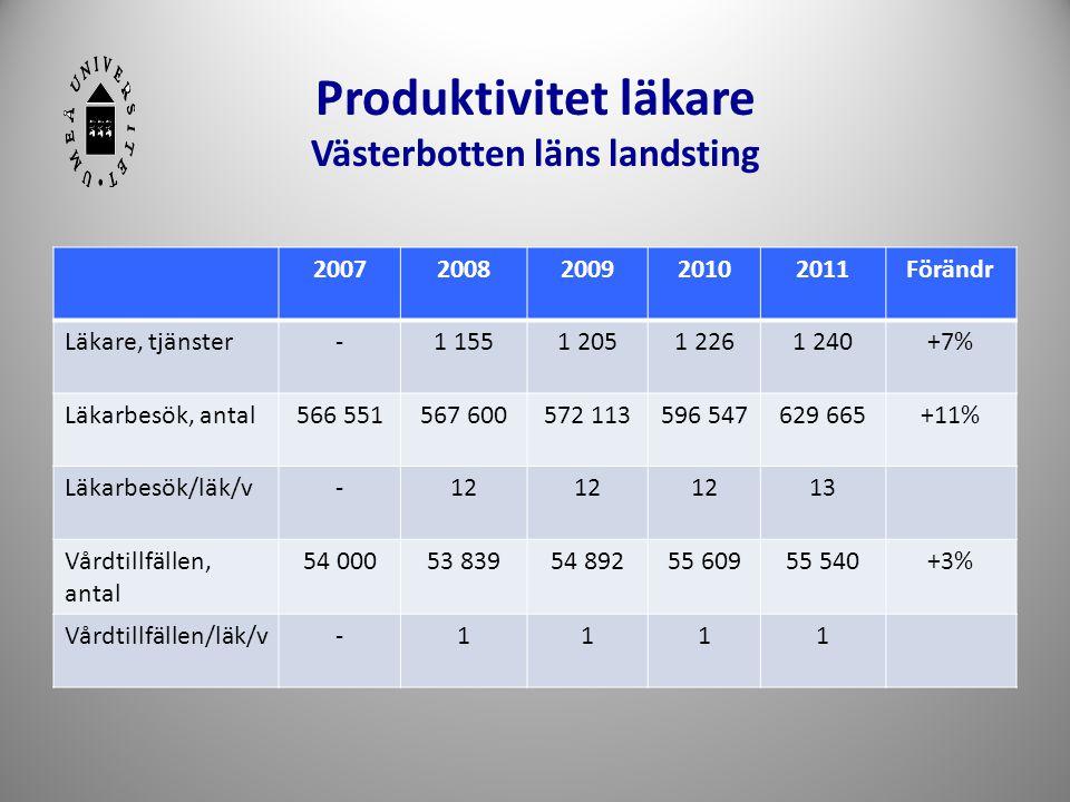 Produktivitet läkare Västerbotten läns landsting 20072008200920102011Förändr Läkare, tjänster-1 1551 2051 2261 240+7% Läkarbesök, antal566 551567 6005