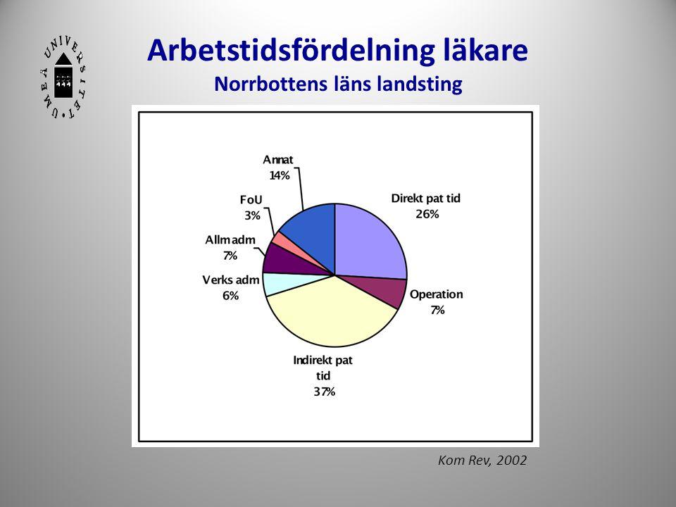 Arbetstidsfördelning läkare Norrbottens läns landsting 7 Kom Rev, 2002