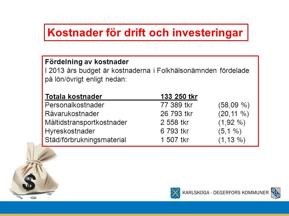 Fördelning av kostnader I 2013 års budget är kostnaderna i Folkhälsonämnden fördelade på lön/övrigt enligt nedan: Totala kostnader 133 250 tkr Personalkostnader77 389 tkr(58,09 %) Råvarukostnader26 793 tkr(20,11 %) Måltidstransportkostnader2 558 tkr (1,92 %) Hyreskostnader6 793 tkr(5,1 %) Städ/förbrukningsmaterial1 507 tkr(1,13 %)
