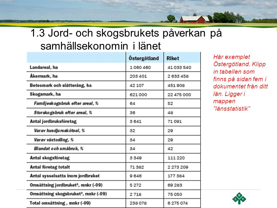 Sid 6   Lantbrukarnas Riksförbund 1.3 Jord- och skogsbrukets påverkan på samhällsekonomin i länet Här exemplet Östergötland. Klipp in tabellen som fin