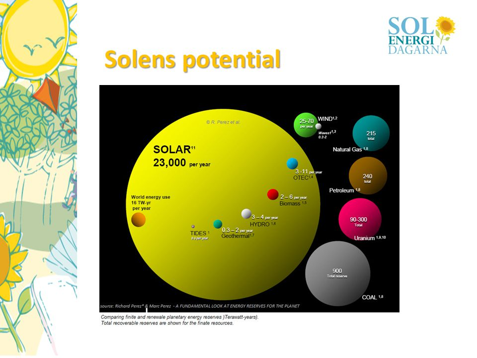 Solens potential