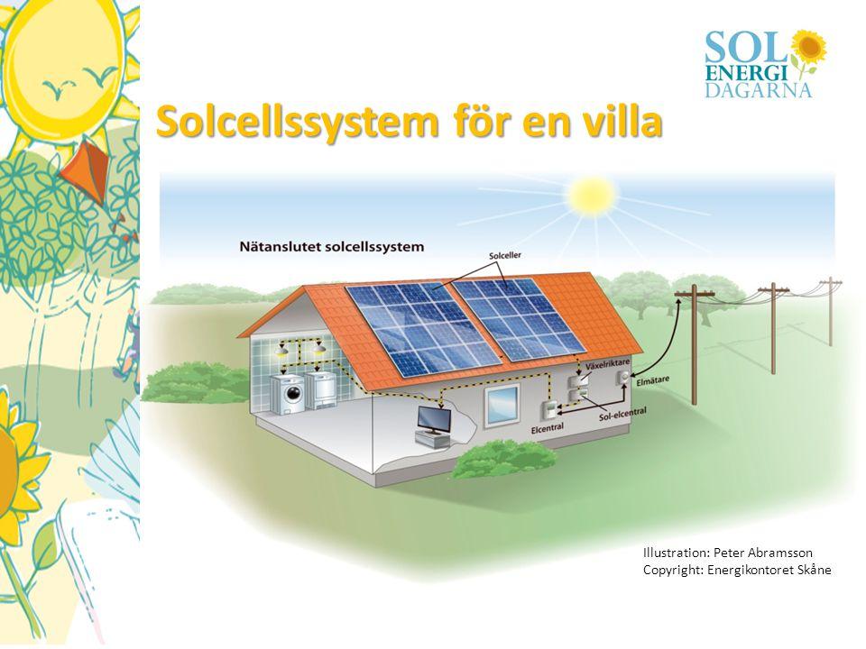 Solcellssystem för en villa Illustration: Peter Abramsson Copyright: Energikontoret Skåne