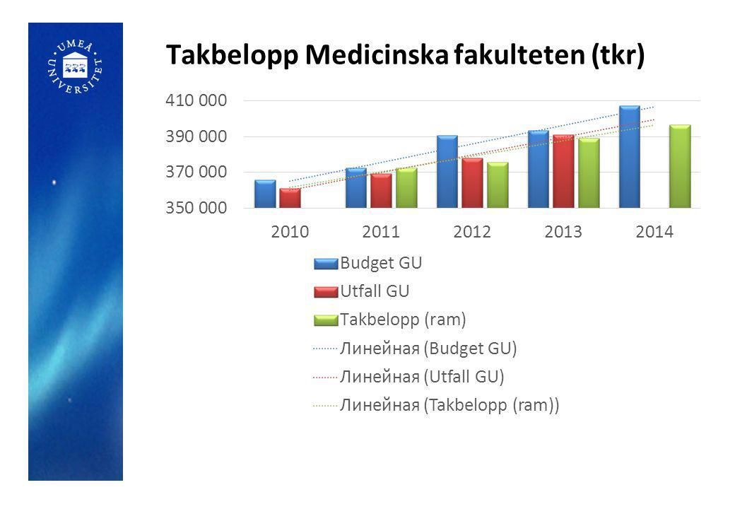 Takbelopp Medicinska fakulteten (tkr)