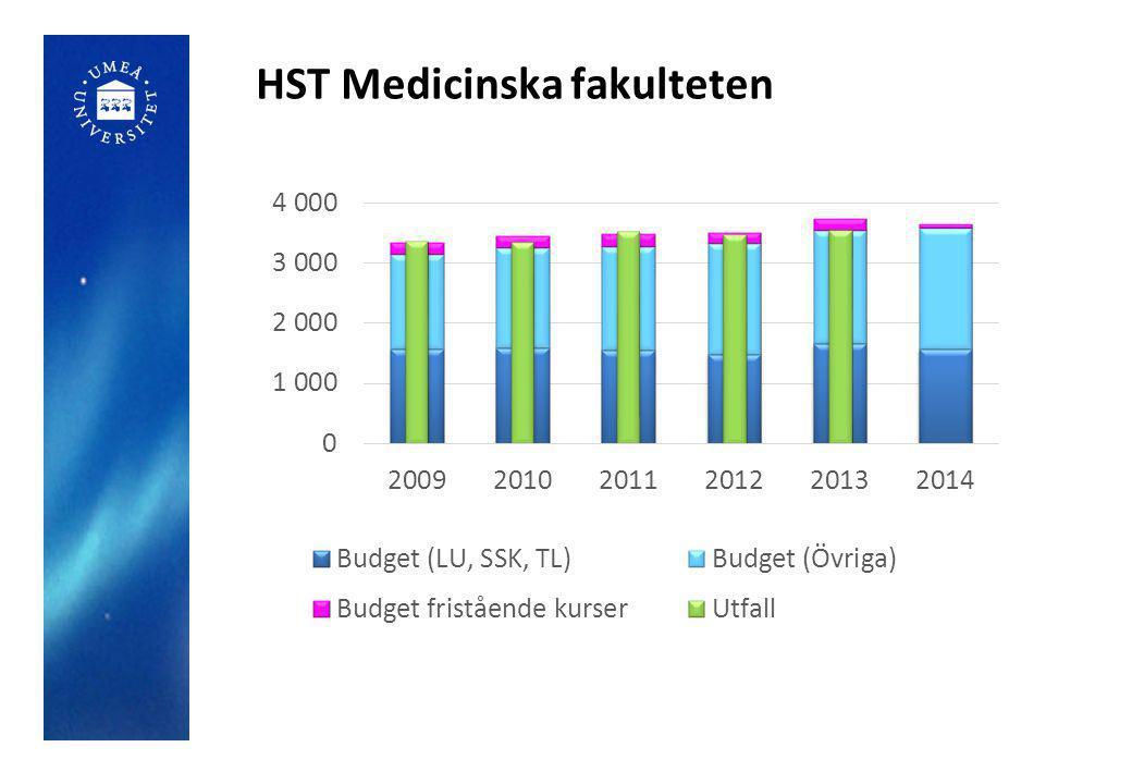 HST Medicinska fakulteten