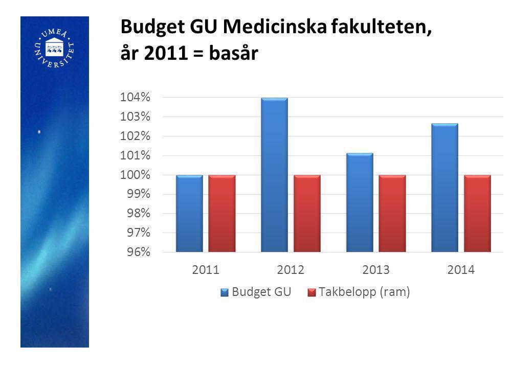 Budget GU Medicinska fakulteten, år 2011 = basår