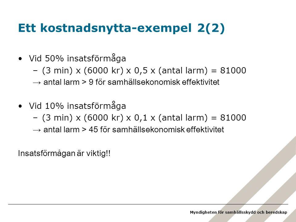 Myndigheten för samhällsskydd och beredskap Ett kostnadsnytta-exempel 2(2) •Vid 50% insatsförmåga –(3 min) x (6000 kr) x 0,5 x (antal larm) = 81000 → antal larm > 9 för samhällsekonomisk effektivitet •Vid 10% insatsförmåga –(3 min) x (6000 kr) x 0,1 x (antal larm) = 81000 → antal larm > 45 för samhällsekonomisk effektivitet Insatsförmågan är viktig!!