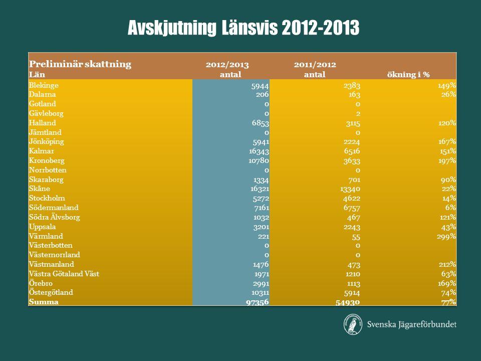 Avskjutning Länsvis 2012-2013