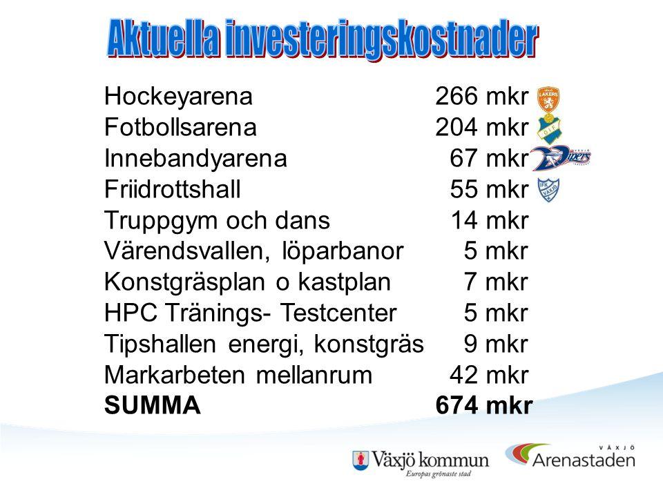 MKr Växjö Lakers Fastighets AB - bidrag 13,0 Växjö Lakers fastighets AB - hyror 6,4 Fotbollsfastigheter i Växjö AB, bidrag 8,5 Öster Arena AB, hyra -skötselersättning 5,5 Växjö Innebandyarena AB, bidrag - hyra 2,0 IFK Växjö Arena AB, bidrag - hyra 5,0 Fritidsnämnden hyra - drift 7,4 Kommunstyrelsen mellanrum 2,2 SUMMA per år 50,0