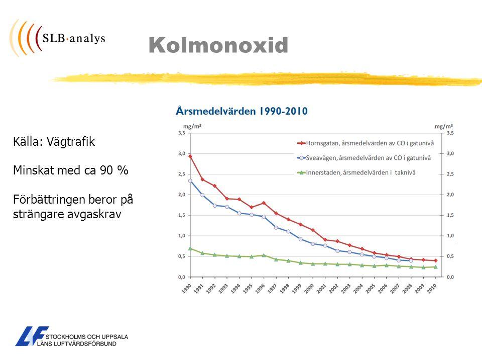 Kolmonoxid Källa: Vägtrafik Minskat med ca 90 % Förbättringen beror på strängare avgaskrav