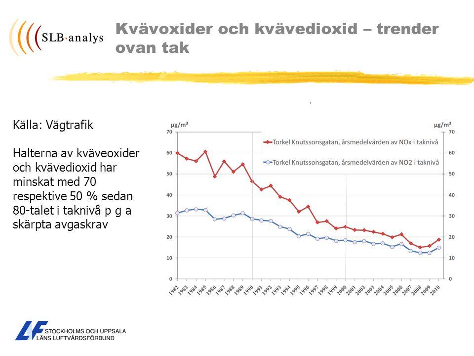 Kvävoxider och kvävedioxid – trender ovan tak Källa: Vägtrafik Halterna av kväveoxider och kvävedioxid har minskat med 70 respektive 50 % sedan 80-tal