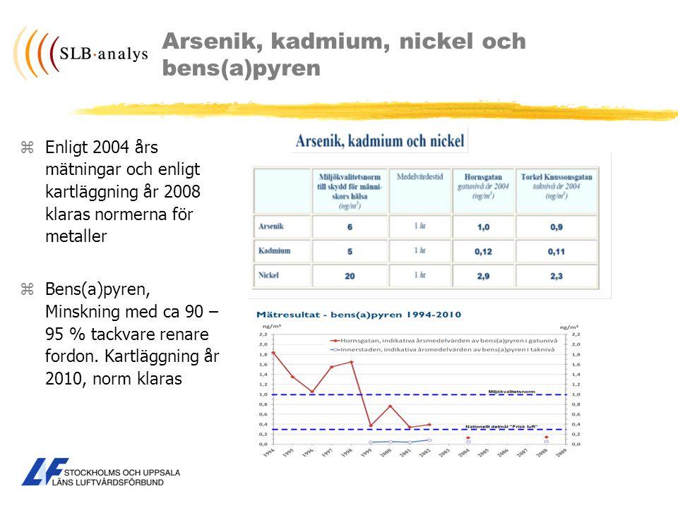 Arsenik, kadmium, nickel och bens(a)pyren zEnligt 2004 års mätningar och enligt kartläggning år 2008 klaras normerna för metaller zBens(a)pyren, Minsk