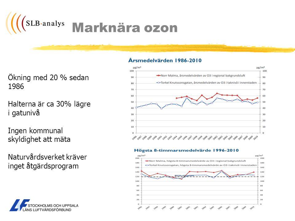 Marknära ozon Ökning med 20 % sedan 1986 Halterna är ca 30% lägre i gatunivå Ingen kommunal skyldighet att mäta Naturvårdsverket kräver inget åtgärdsp