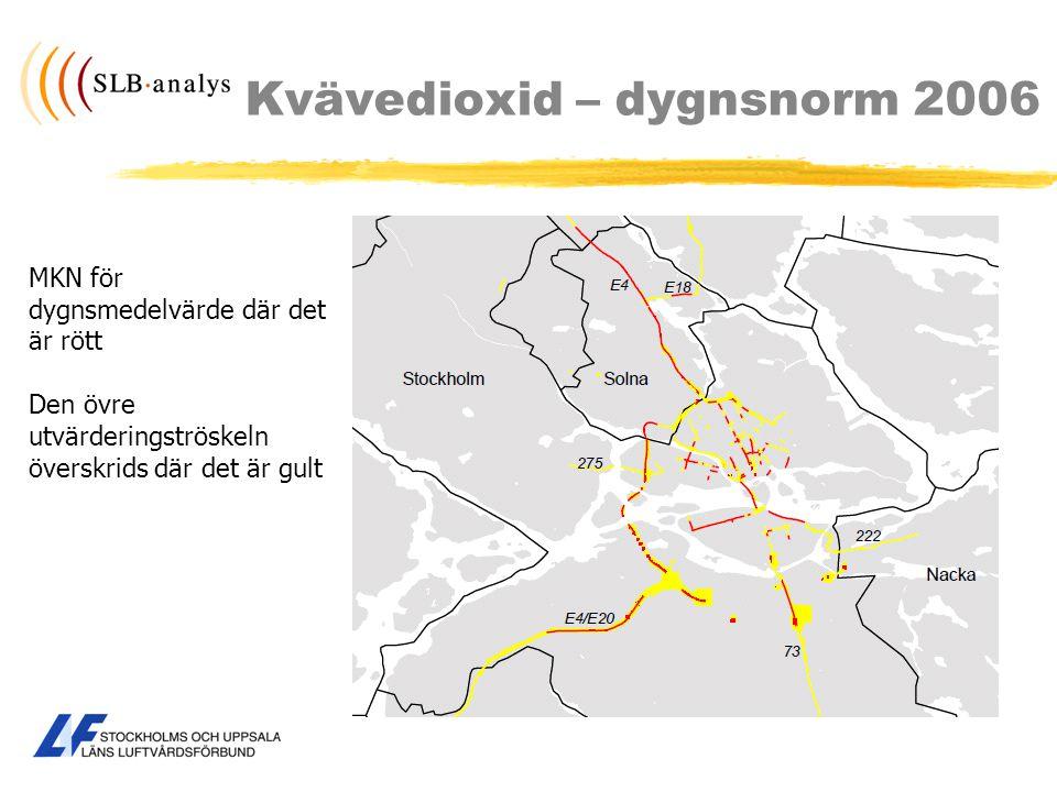 Kvävedioxid – dygnsnorm 2006 MKN för dygnsmedelvärde där det är rött Den övre utvärderingströskeln överskrids där det är gult