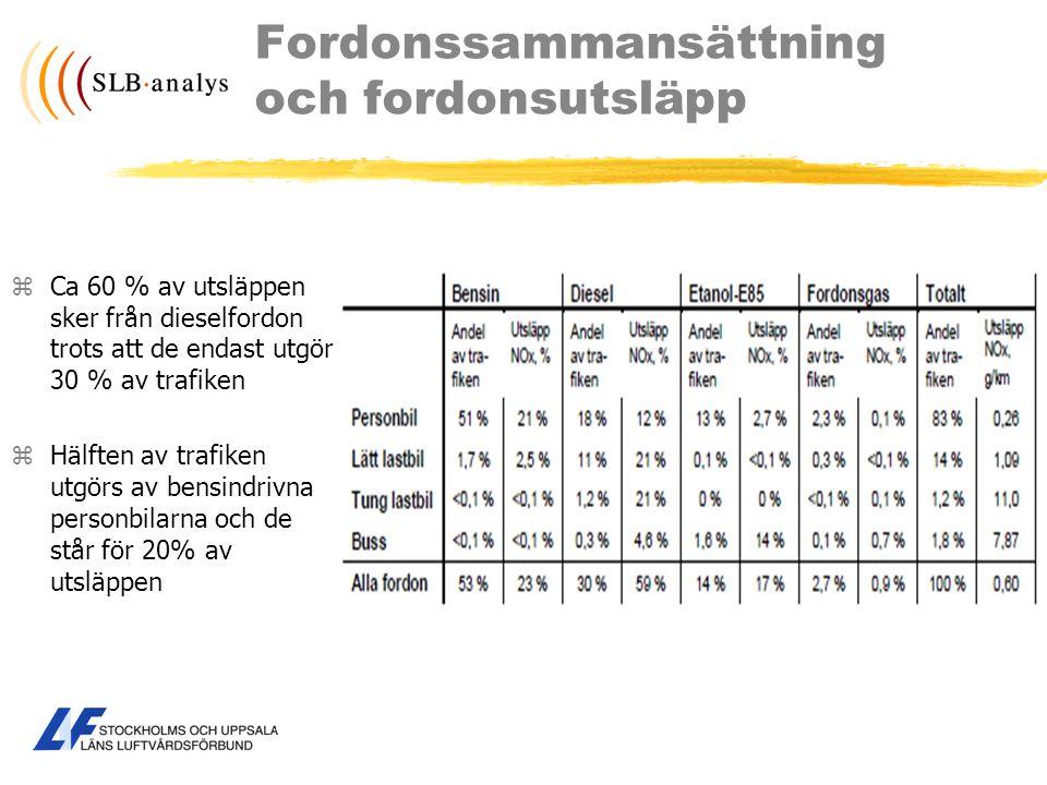 Fordonssammansättning och fordonsutsläpp zCa 60 % av utsläppen sker från dieselfordon trots att de endast utgör 30 % av trafiken zHälften av trafiken