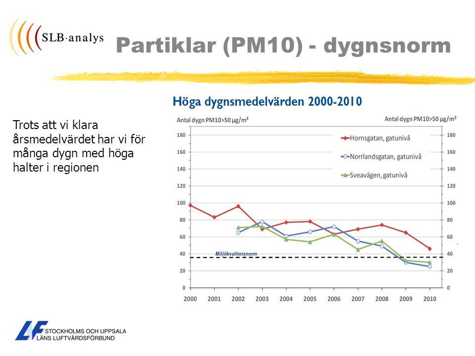 Partiklar (PM10) - dygnsnorm Trots att vi klara årsmedelvärdet har vi för många dygn med höga halter i regionen