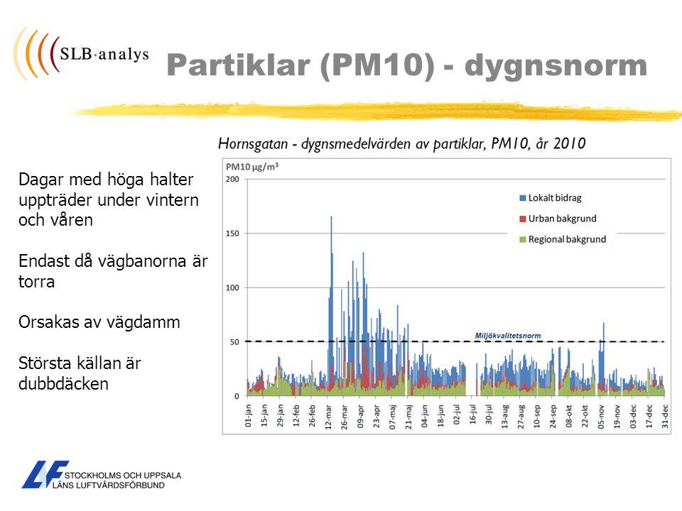 Partiklar (PM10) - dygnsnorm Dagar med höga halter uppträder under vintern och våren Endast då vägbanorna är torra Orsakas av vägdamm Största källan ä