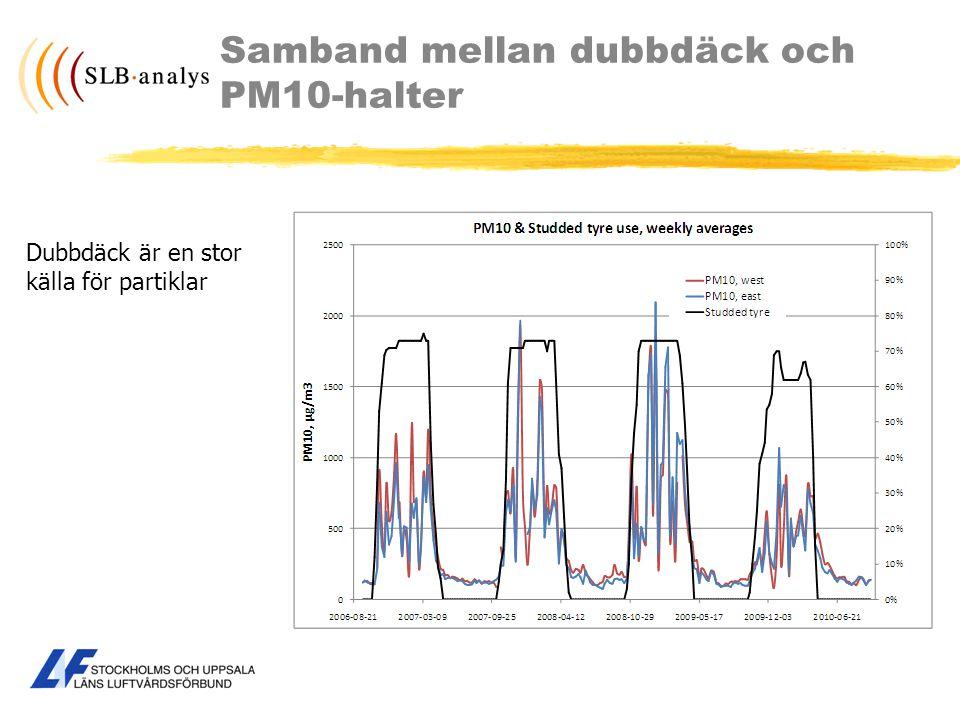 Samband mellan dubbdäck och PM10-halter Dubbdäck är en stor källa för partiklar