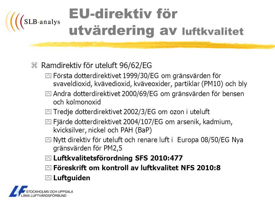 EU-direktiv för utvärdering av luftkvalitet zRamdirektiv för uteluft 96/62/EG yFörsta dotterdirektivet 1999/30/EG om gränsvärden för svaveldioxid, kvä