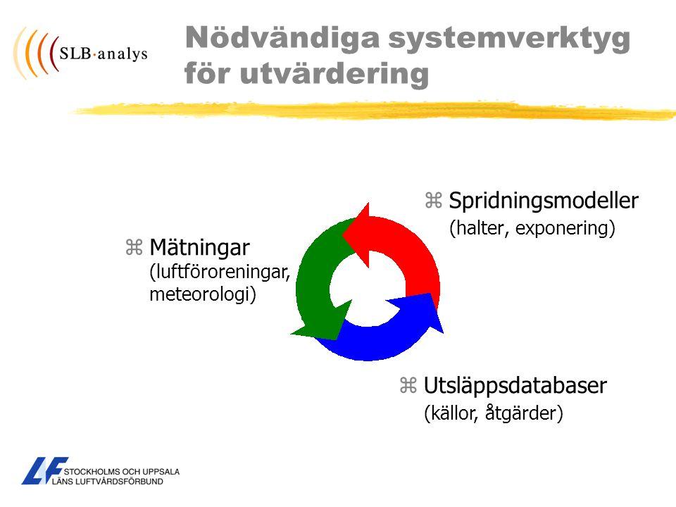 Nödvändiga systemverktyg för utvärdering zSpridningsmodeller (halter, exponering) zUtsläppsdatabaser (källor, åtgärder) zMätningar (luftföroreningar,
